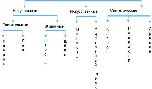 схемы представляющая виды
